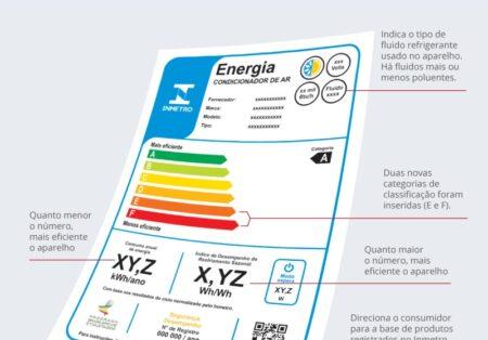 Etiquetagem em Condicionador de ar: Inmetro atualiza critérios