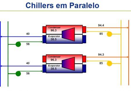 ARTIGO – Arranjo de Chillers em Paralelo ou Série e Contrafluxo: qual é a melhor escolha?