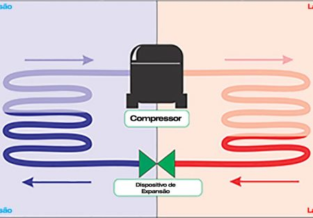 Curso virtual aborda os ciclos de refrigeração